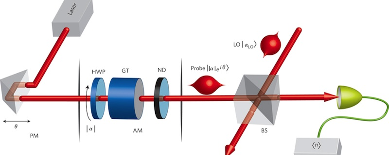 Image: Optics experiment to measure the act of measurement.
