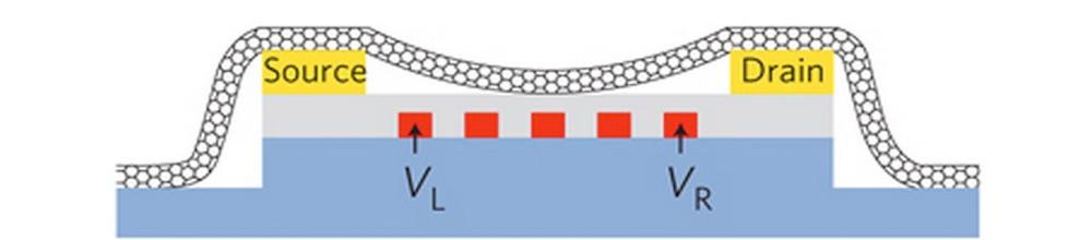 Image: A hybrid molecular-nanoelectronic device featuring a carbon nanotube.