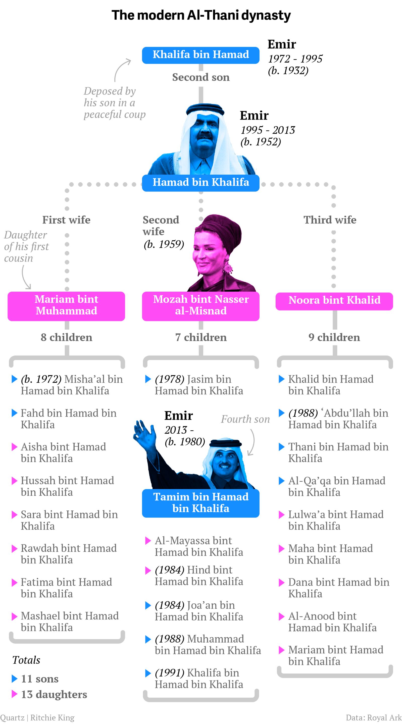 Familietreet etter Khalifa bin Hamad. ( kjelde )