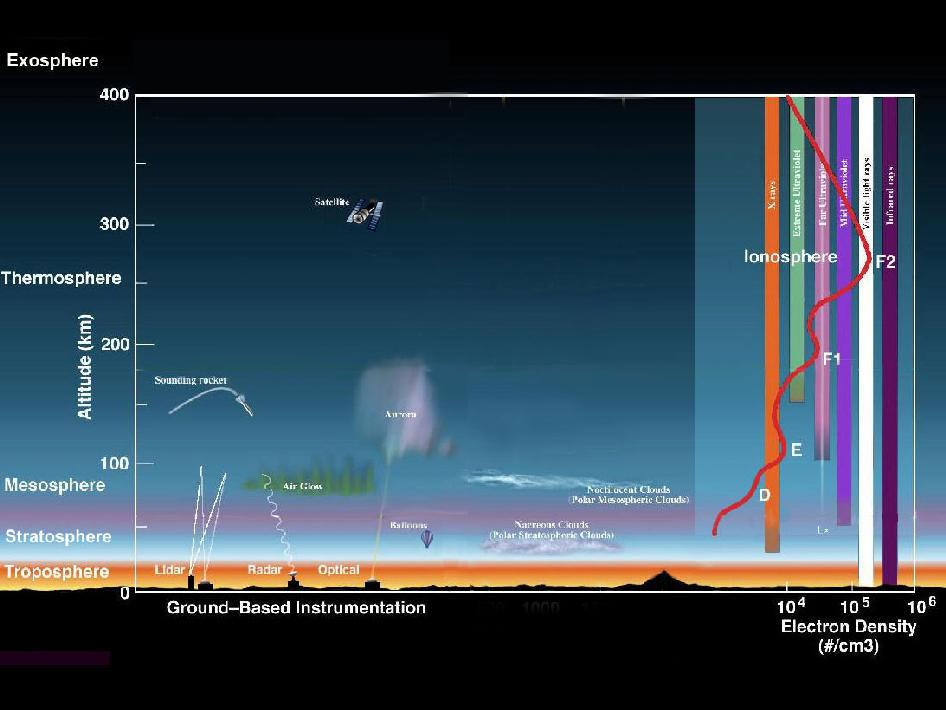 Layers of the Atmosphere  NASA