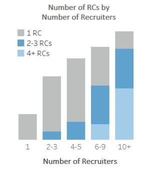 Recruiting Coordinator B.JPG