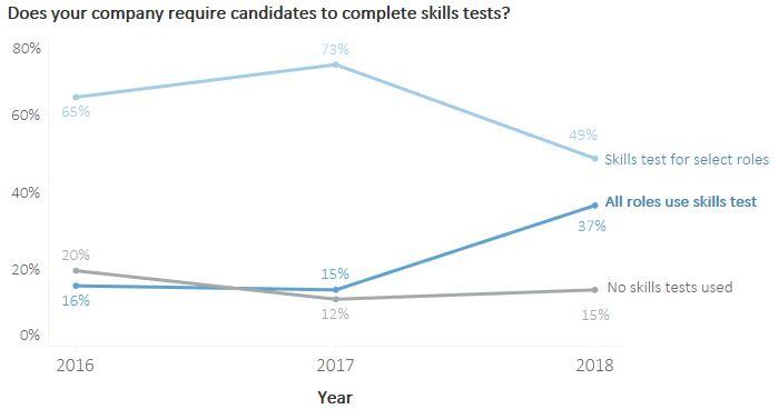 Skills Test Time Trend.JPG