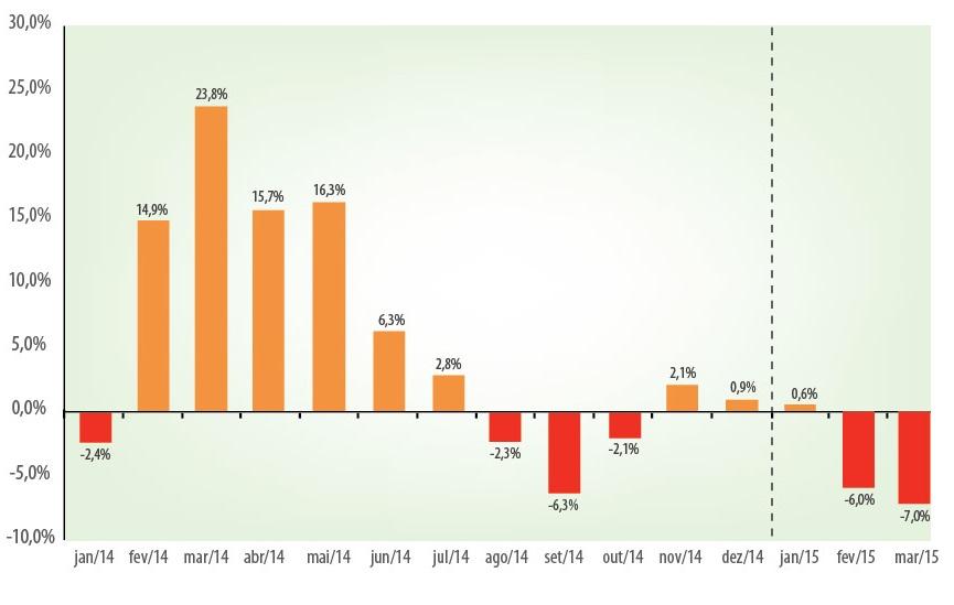 Variação da produção de cerveja sobre o mesmo mês do ano anterior (Gráfico: Sicobe/CervBrasil)
