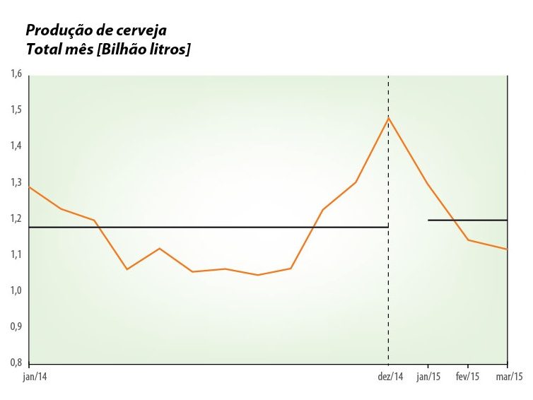 Gráfico: Sicobe/CervBrasil