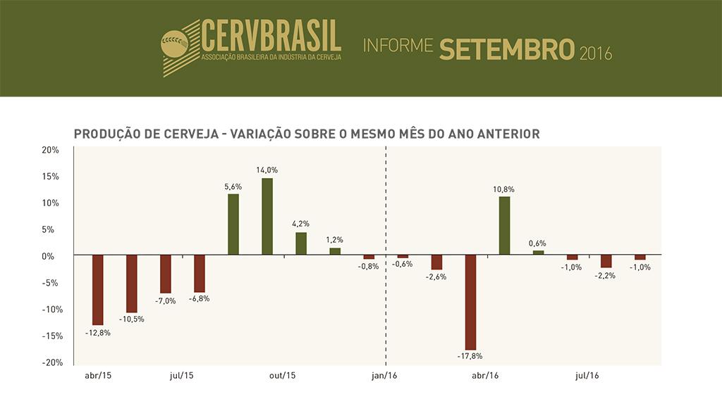 Os números fazem parte do Informe de setembro da CervBrasil (Foto: Reprodução)