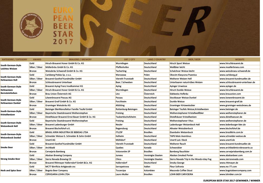european-beer-star-2017