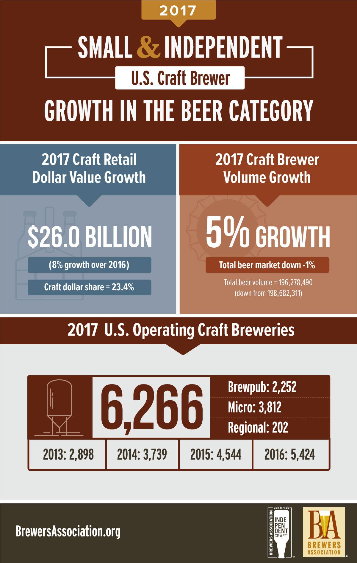 Em infográfico, a Brewers Association destaca os principais números do mercado (Foto: Divulgação)