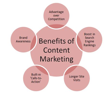 Among the many benefits of frequent, quality content is enhanced search rankings.