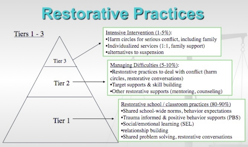 picture regarding Restorative Justice Printable Worksheets titled Restorative Habits James Logan Superior College