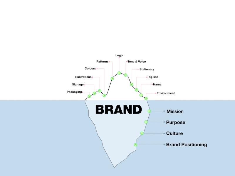 Business-Brand-identity.jpeg