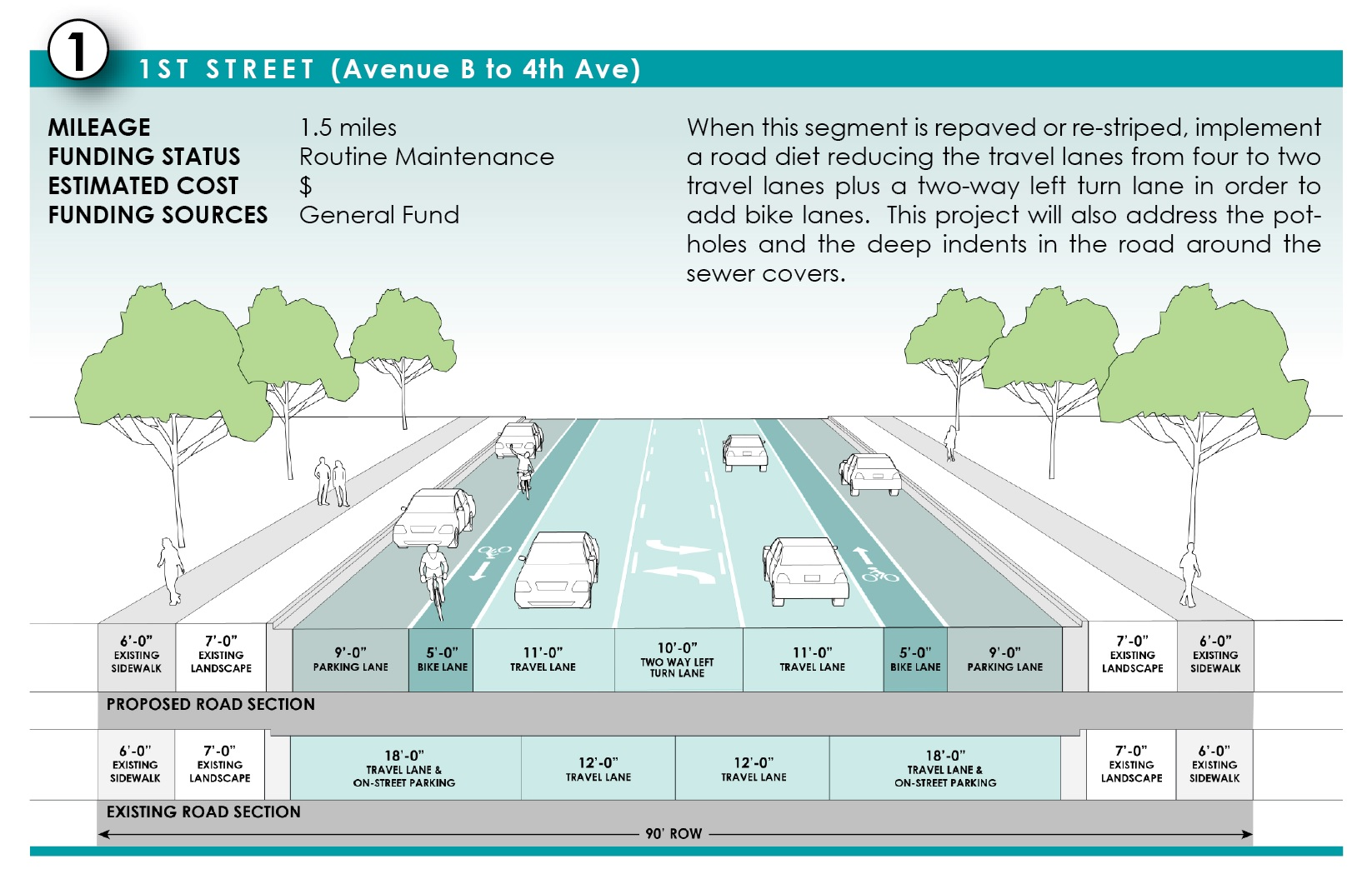 A detailed graphic shows the existing and proposed road section for each identified priority bikeway project.
