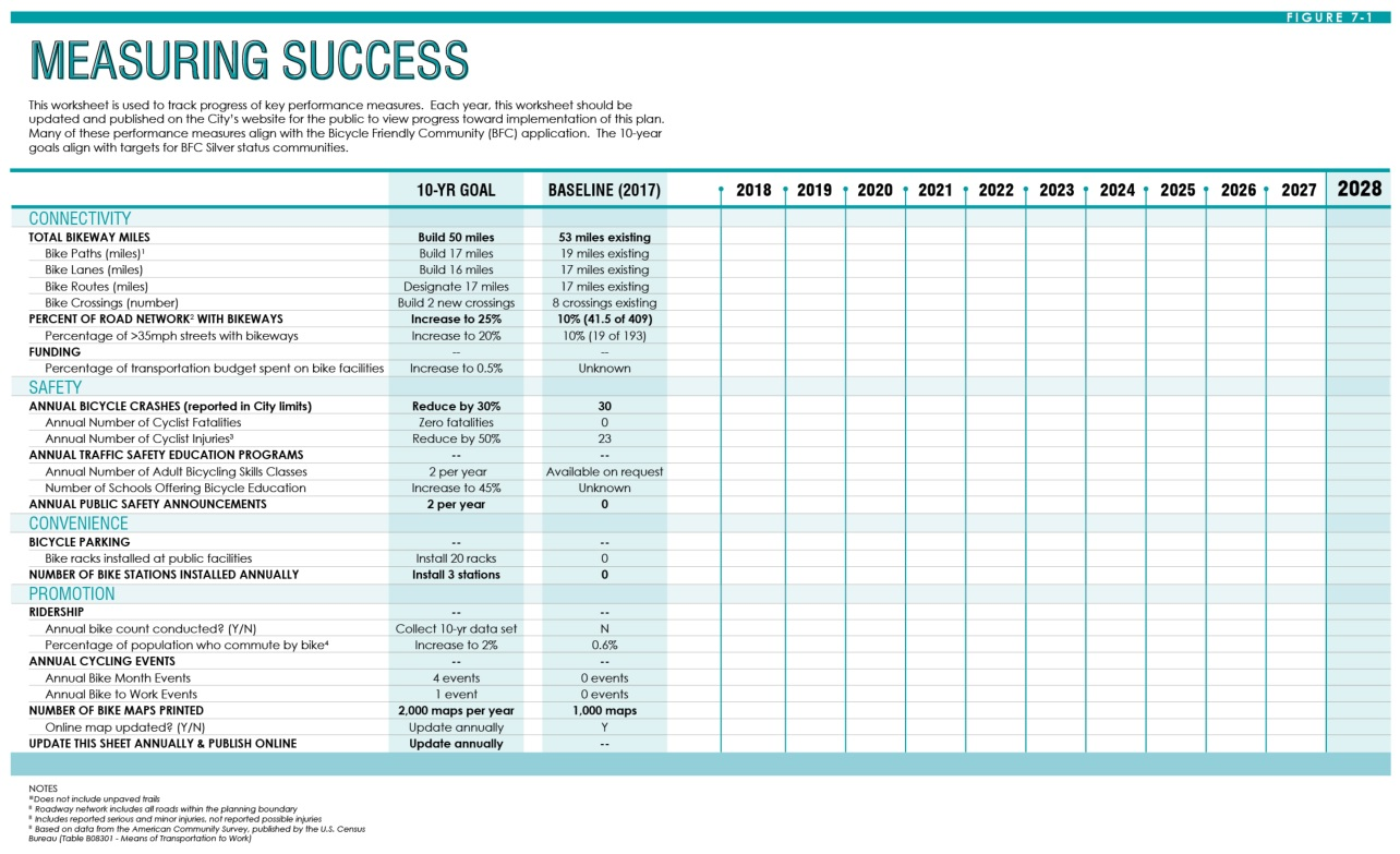 The plan concludes with a worksheet designed to track the City's progress toward key performance measures.