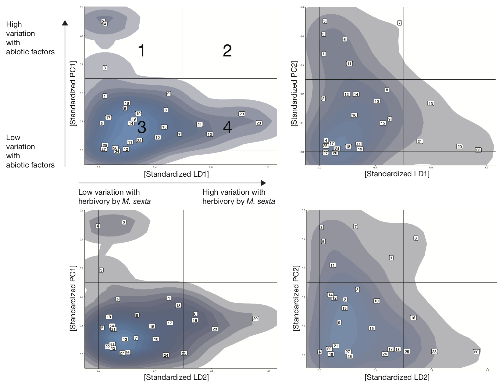 Density plots of Airbone volatile blends of  Datura wrightii  in stimulus space. Some compounds (labels) vary more with herbivory, while others vary more with changes in environemntal gradients
