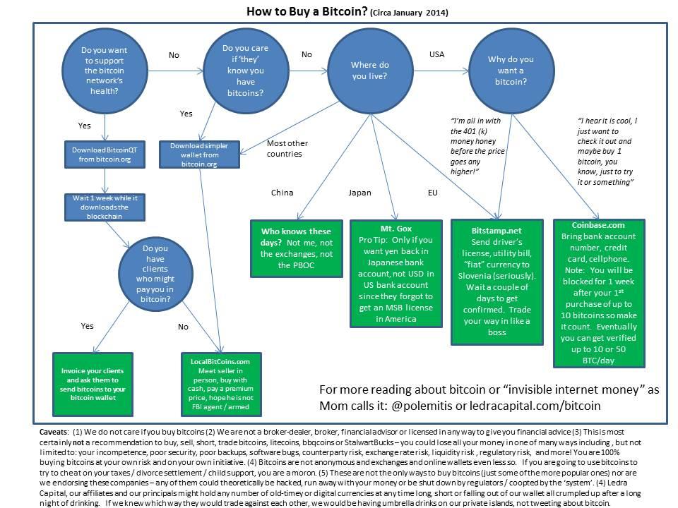 201401 - Ledra Capital - Buy A Bitcoin.jpg