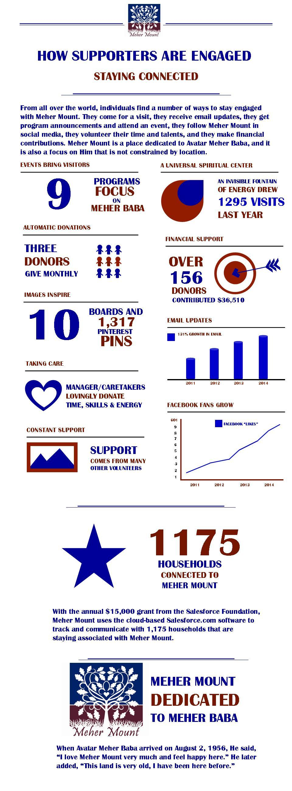AN INFO-GRAPHIC of engagement with Meher Mount through email, social media, postal mail, donations, and visiting. Annual figures are from July 1, 2013 through June 30, 2014. Current figures are as of September 15, 2014.