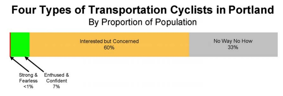 This is a reasonably accurate system of categorizing types of potential cyclists as a proportion of the total population:  enjoy the full-write up , updated in 2009 from the Urban Planners in Portland, OR who invented the four bicyclist typologies.