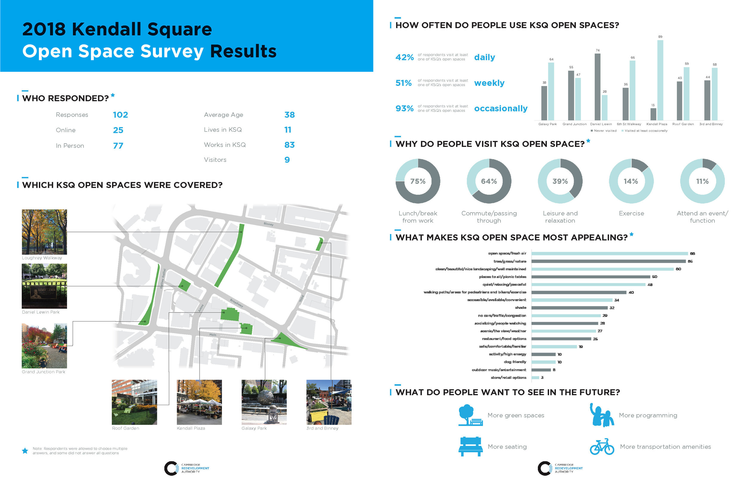 2018 Open Space Survey Results 1 Pager.jpg