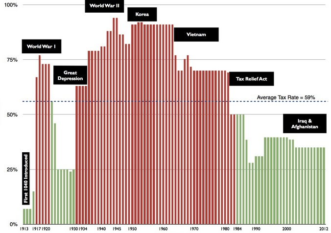 Tax Rate By Year.jpg