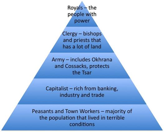 A Russian version of societal hierarchy, which structure can be found globally. It is of note that this structure mirrors Maslow's hierarchy.
