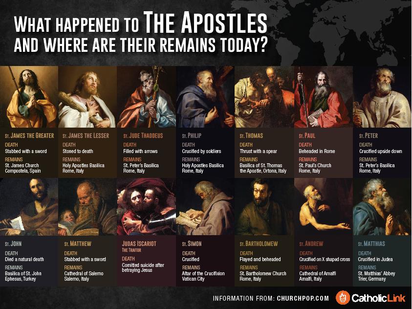 A euro-interpretation of the 12 Apostles
