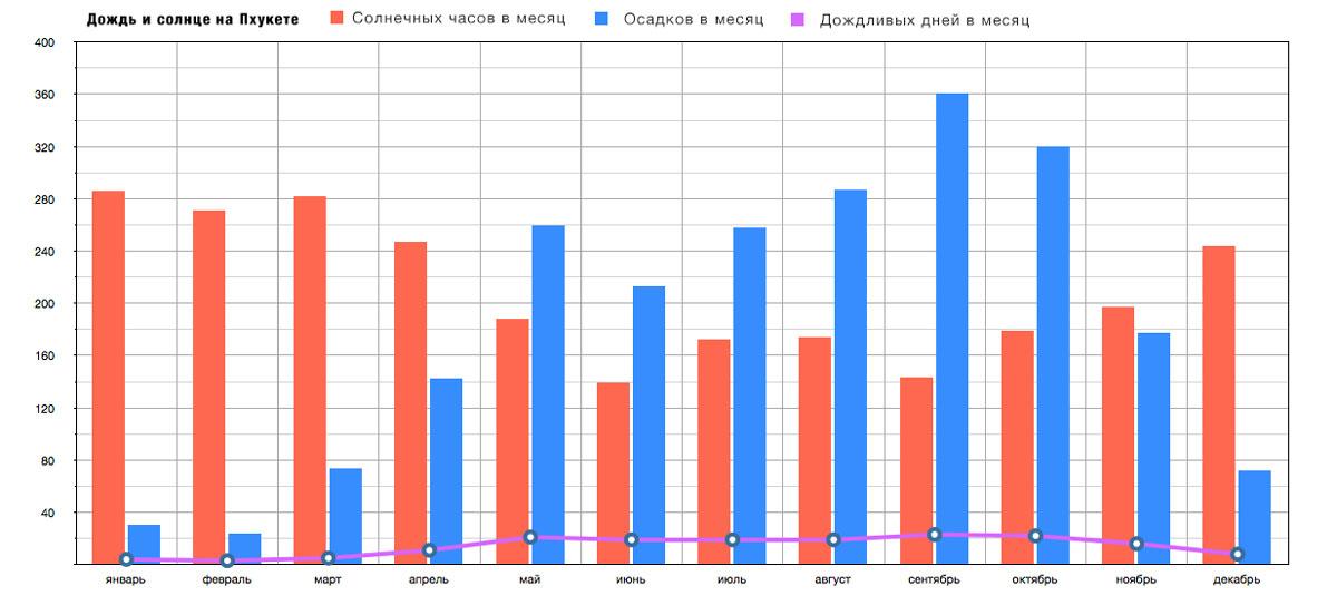 Сравнение осадков, солнечных часов и количество дождливых дней на Пхукете по месяцам