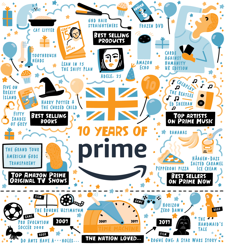Amazon Prime - Infographic