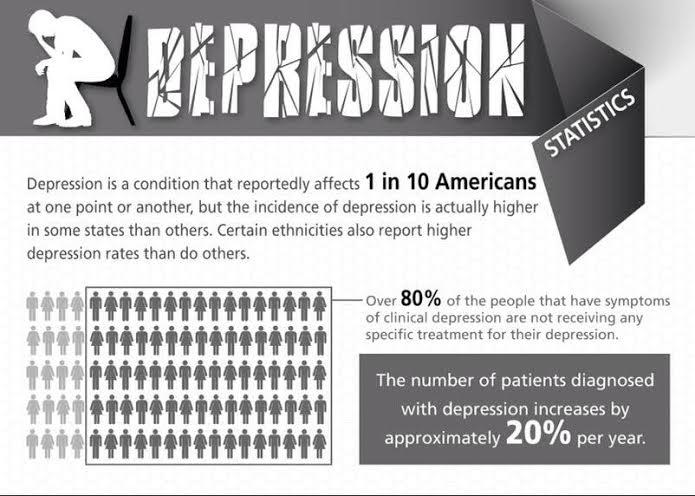 http://www.healthline.com/health/depression/statistics-infographic