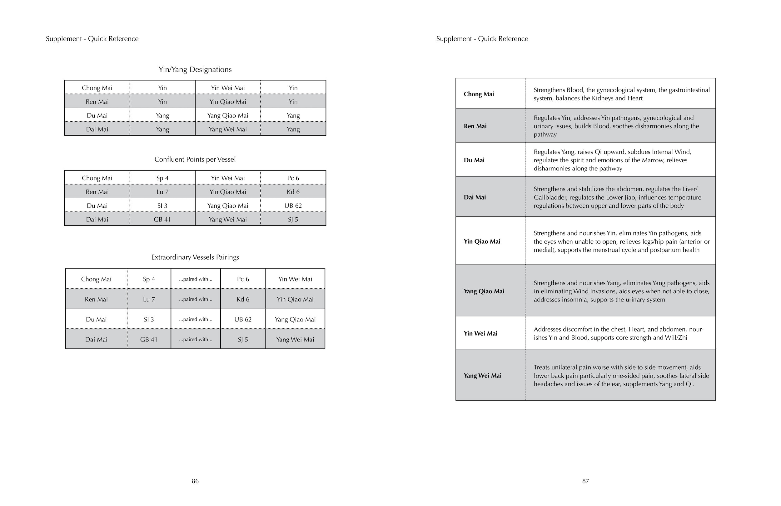 Extraordinary Vessels Handbook Charts