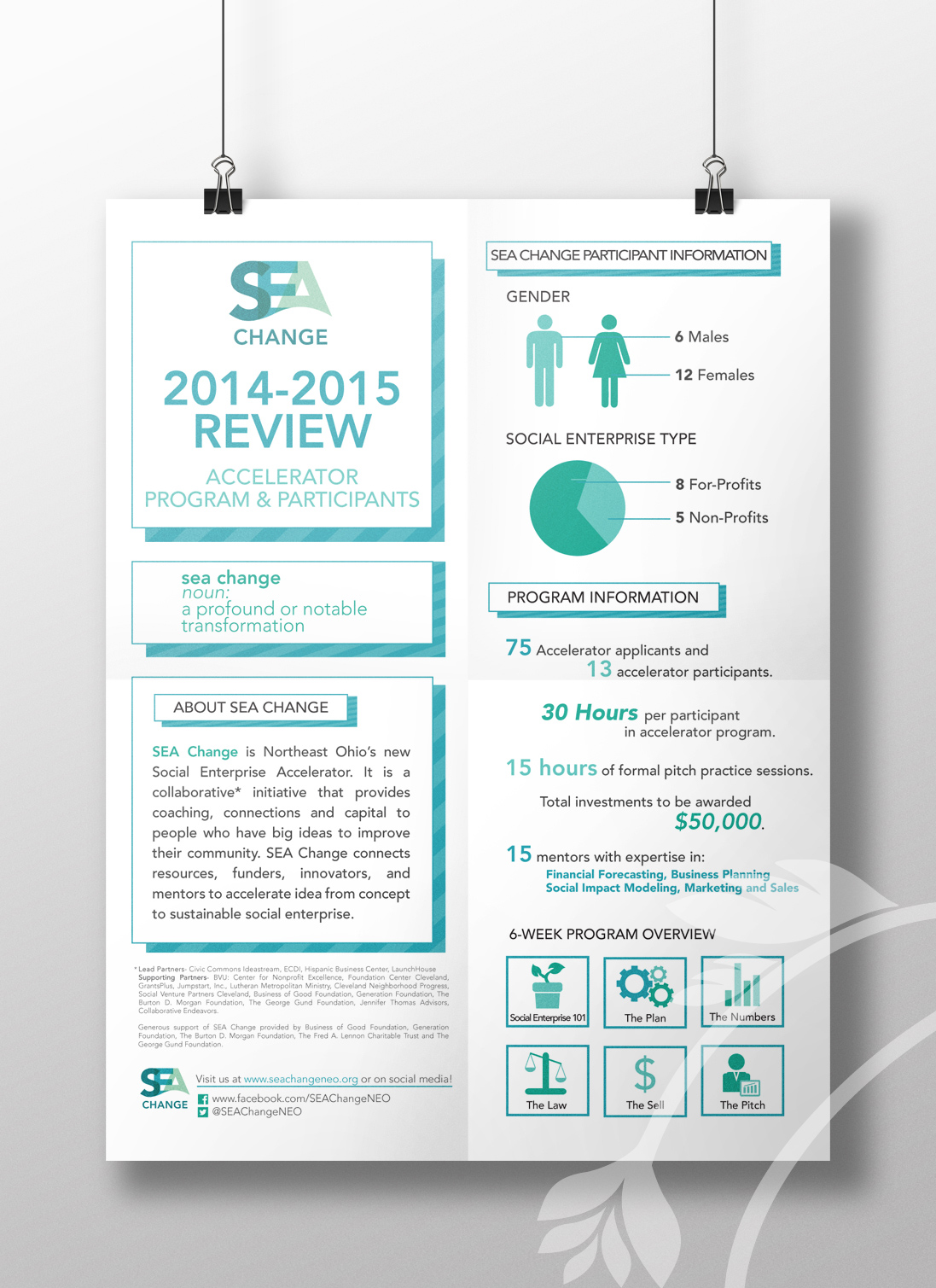 SEA Change Infographic
