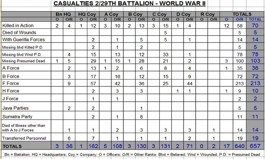 Casualties 2-29.jpg
