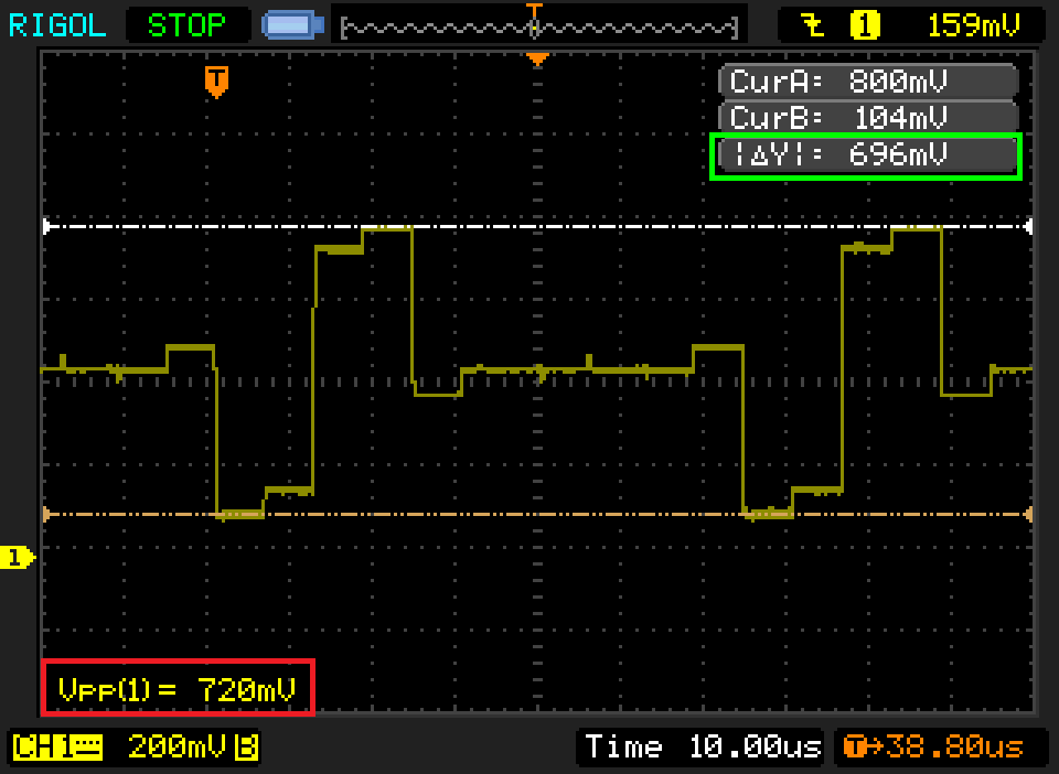 Plot from oscilloscope (same as verified above) of Sega Nomad using Genesis YPbPr cables. This is the Pr signal during a proper 100% colorbar pattern. Notice how the auto-measurement (red - incorrect) is higher than the cursor measurement (green - correct).