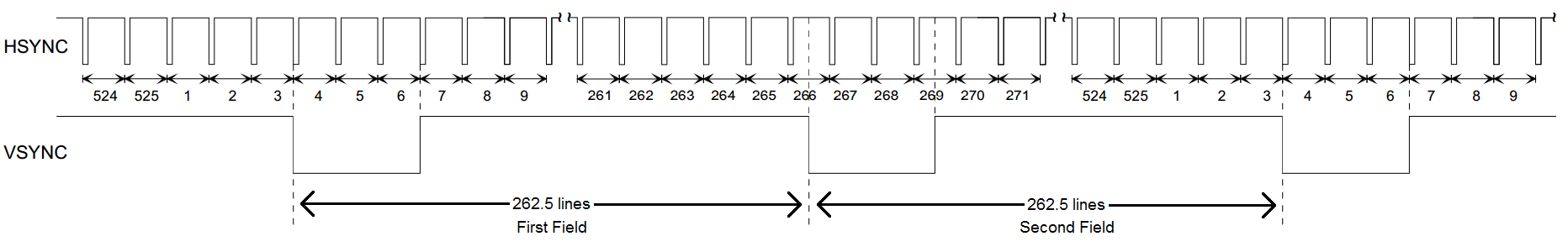 HSYNC and VSYNC waveforms representing 60Hz standard definition video. Line numbers are labeled as are the two unique fields required for interlacing.