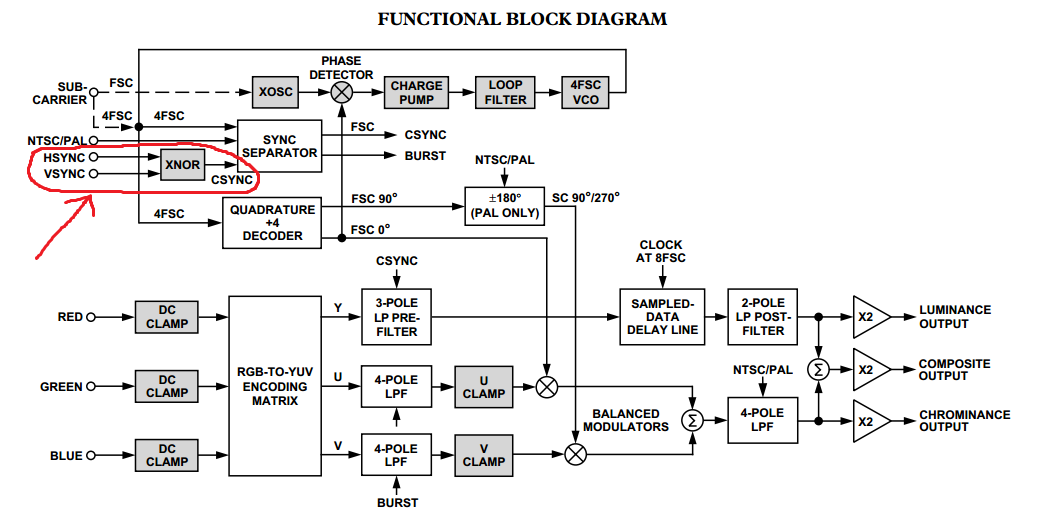 Snip from the  AD724 Video Encoder datasheet  from Analog Devices showing XNOR logic for CSYNC creation. This is misleading since, if you read further into the datasheet, the XNOR block shown here is only a small portion of the decoding logic used to generate the correct CSYNC patterns within the final Composite Video and S-Video outputs.