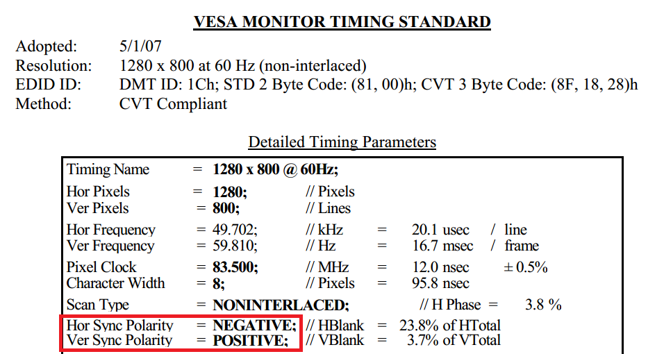 Snip from the VESA DMT document showing the differing sync polarities for 1280x800 @ 60Hz