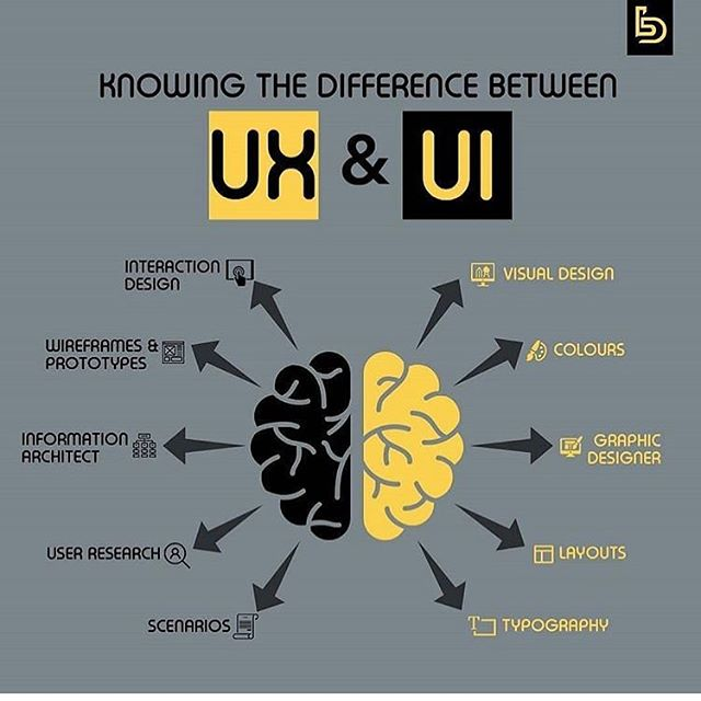 The difference between UX & UI. ~ No sure who to Credit for this but I thought this was great! . . . #uxdesign #ux #uidesign #ui #uxui #graphicdesign #visualdesign #branding #brandidentity #webdesign #web #digital #programming #apps #developer #programmer #business #marketing #documentowls