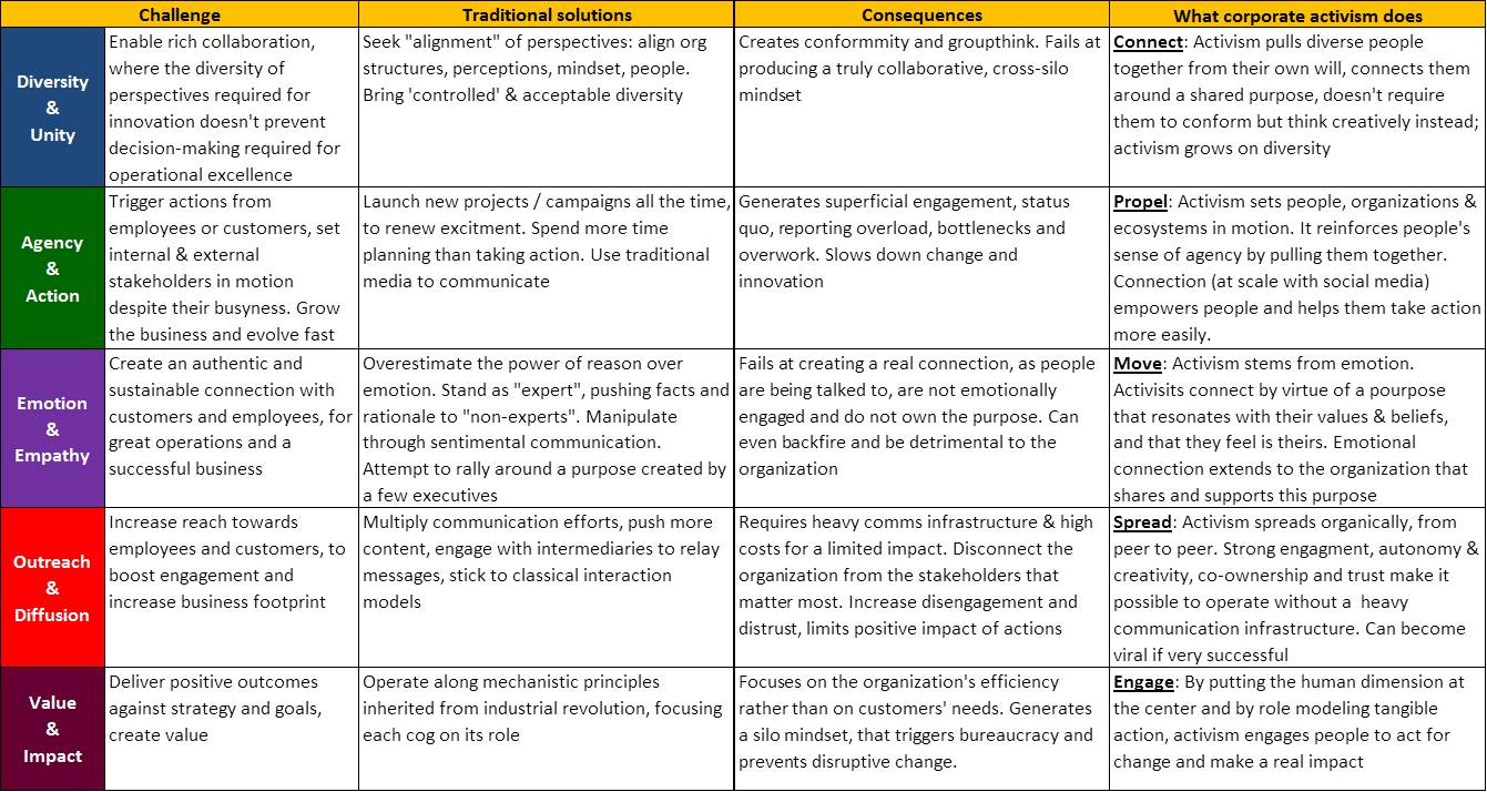 Corporate Activism summary table.jpg