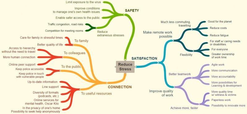 How technology improves wellbeing ( Oscar Kilo survey )