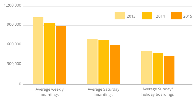 Bar graph that shows the decline in Los Angeles metro passengers from 2013-2015, broken down by weekly boards,   Saturday   boardings, and   Sunday  /holiday boardings.