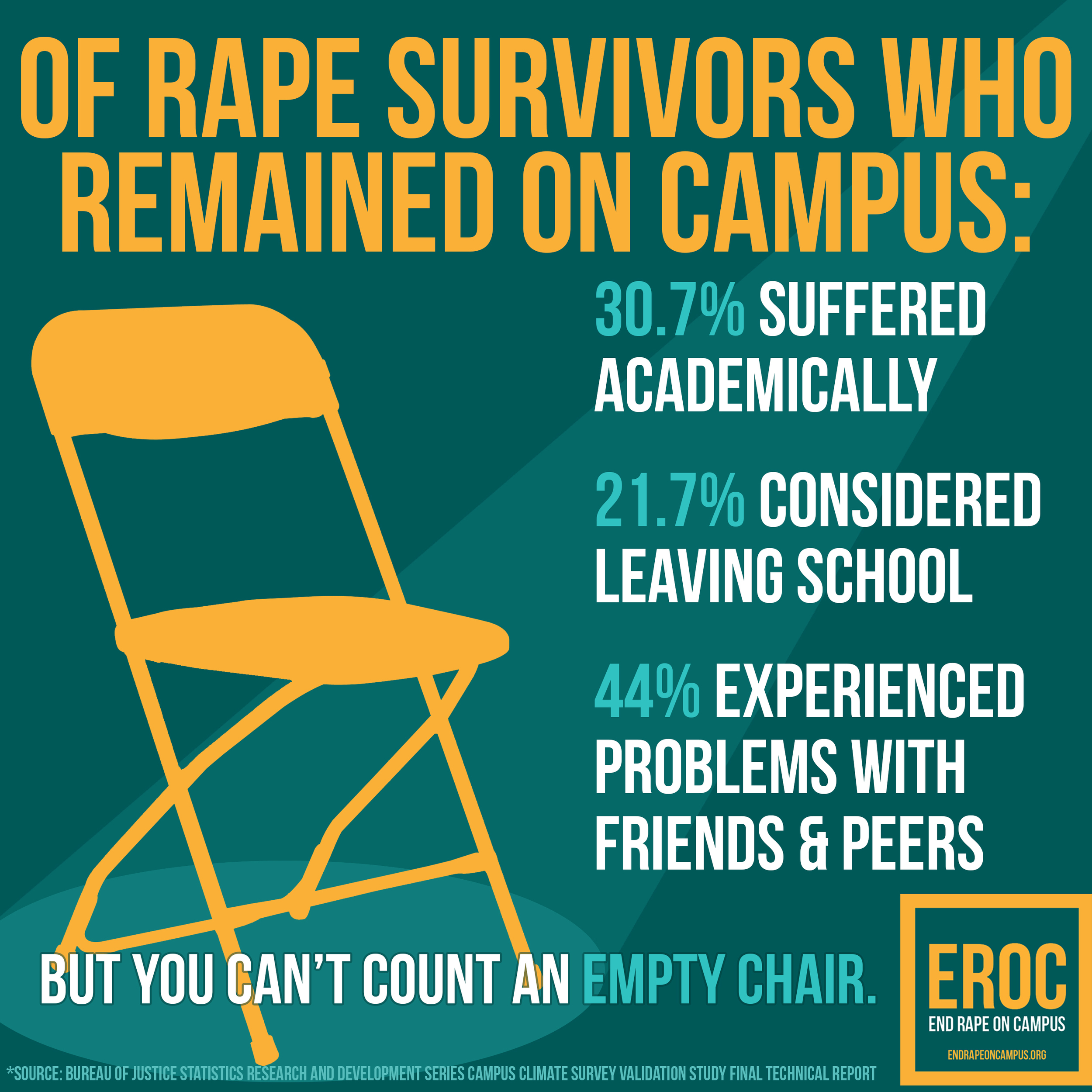 College Sexual Assault Ramifications