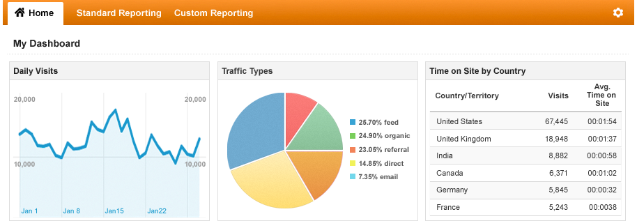 Your dashboard can be customized so you see the data you want to see.