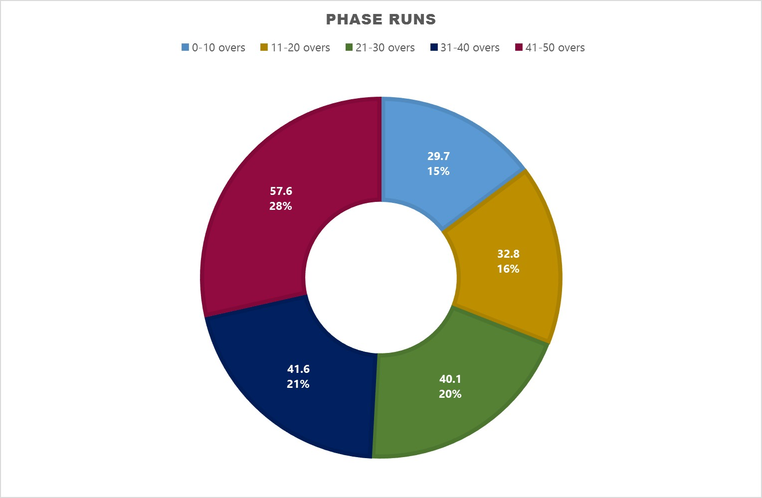 Average Runs scored by West in each 10 over phase