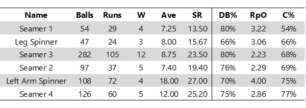 Averages for overs 11-20 (M1 Phase)