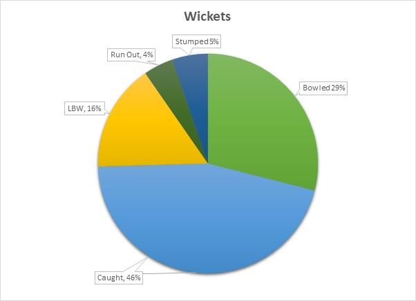WicketsBreakdown2017.jpg