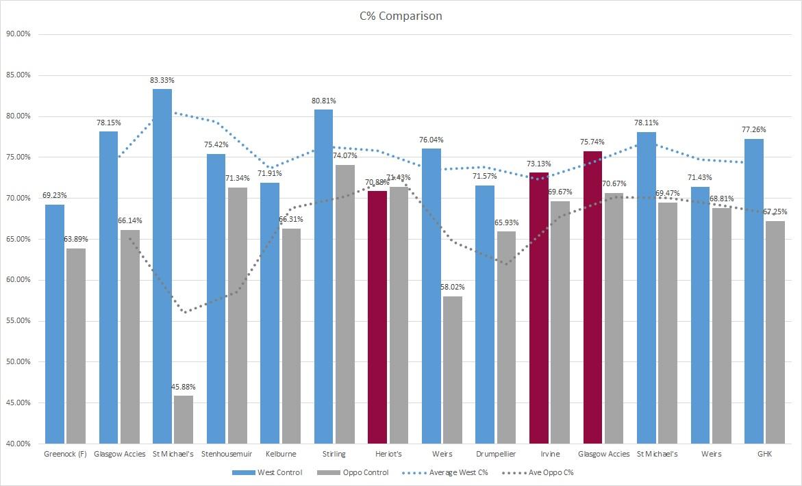 Comparison of C% per game (red bars are lost matches)