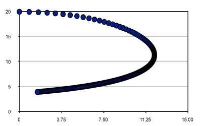 Plotted pencil curve.