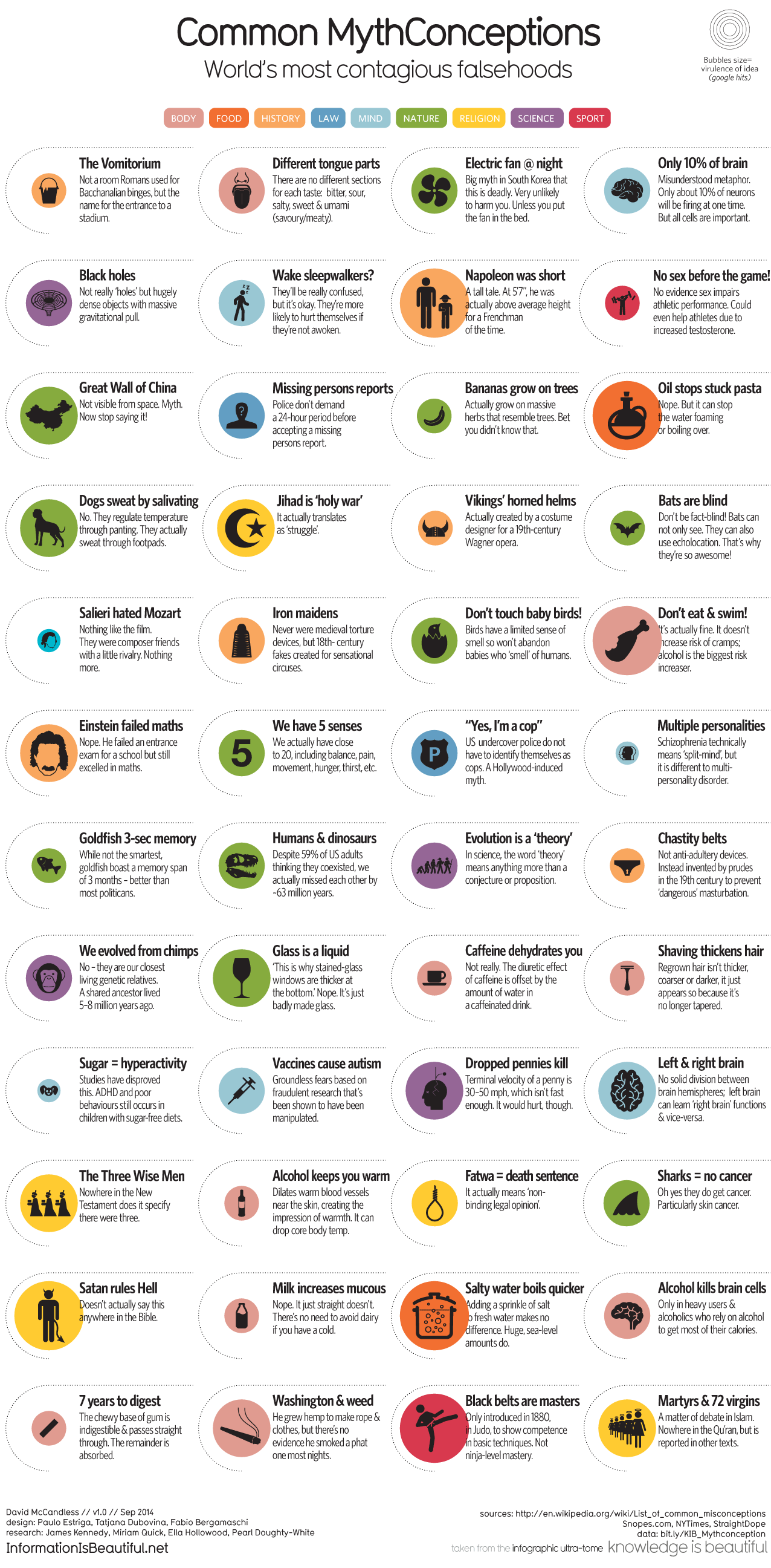 1276_common_mythconceptions.png