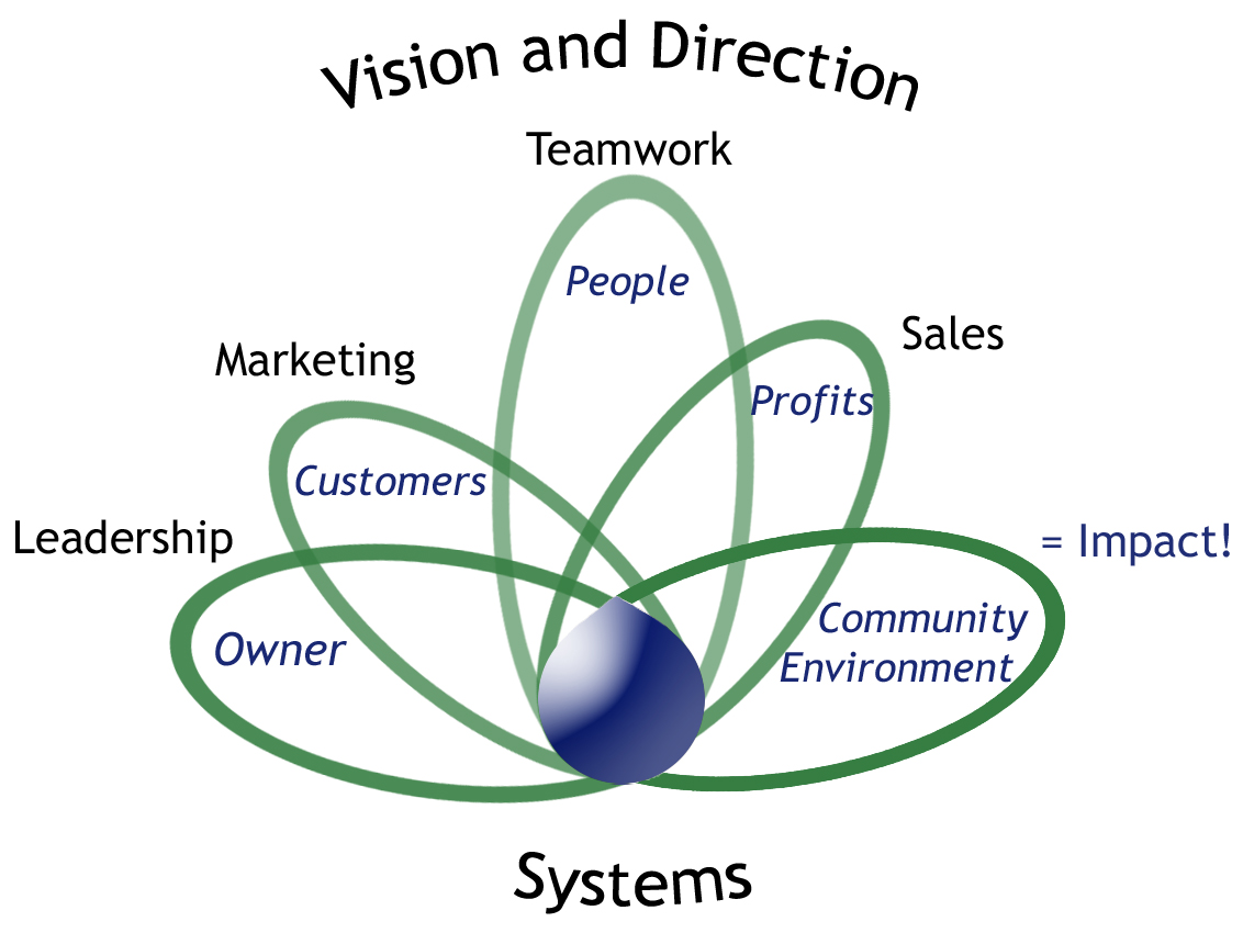 Thriving Sustainable Model.jpg