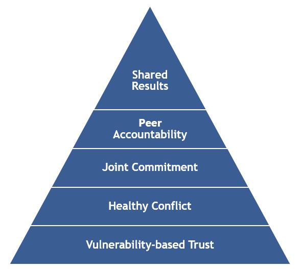 Healthy Teams pyramid.PNG