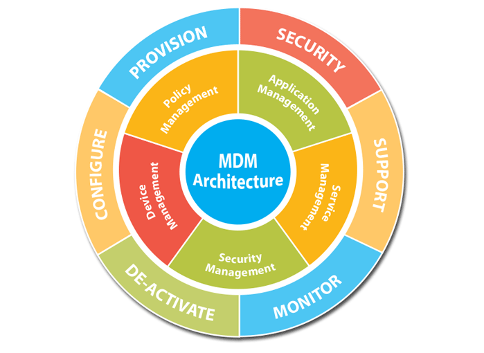 mdm-architecture.png