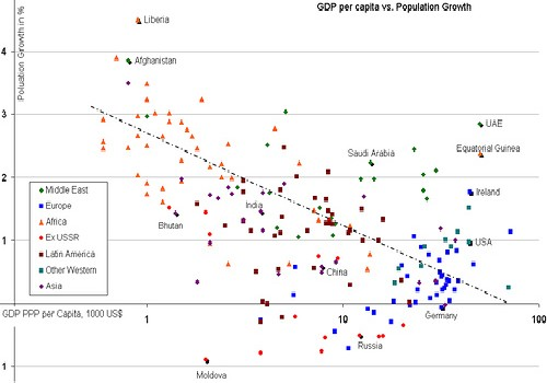 The worst map of the world I've ever seen.  Population Growth vs GDP  by AtikuX/ cc